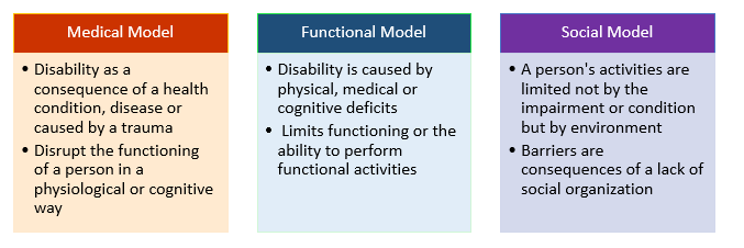 the difference between the medical and social models of disability essay With the help of modern and contemporary sociological theory surrounding disability and health it will look at both the medical and social models of disability with the aim to conclude whether disability is a problem that needs to be addressed by medical professionals alone or by society as a whole.